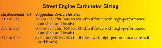 Ford 351 Cleveland Engine Carburetion Guide 00