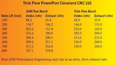 Ford 351 Cleveland Power Build: 600 Horsepower 00