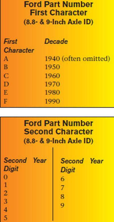 Ford Axle Part Numbers: The Complete List 01