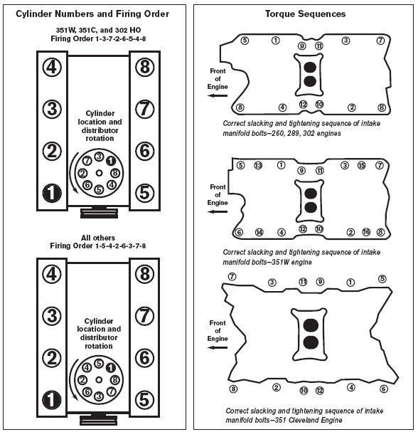 Ford SmallBlock Rebuild Torque Specs Sequences and Alignment