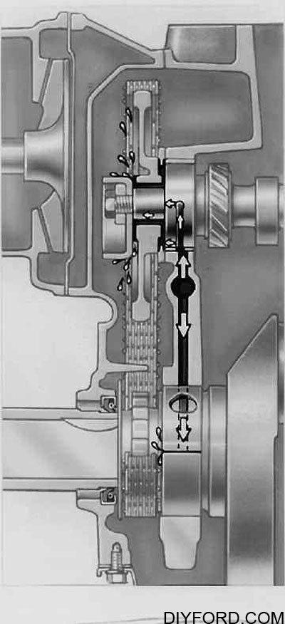 Oiling System Interchange for Big-Block Ford Engines 5