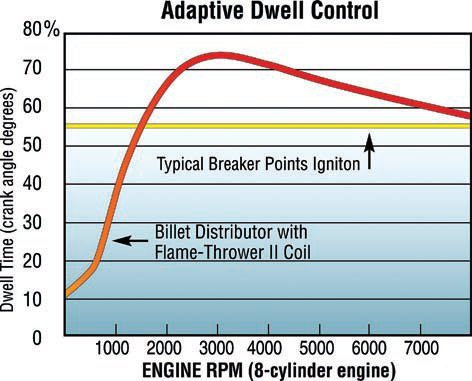 This graph clearly shows how the combination of a PerTronix ignitor breakerless conversion kit and matching coil greatly outperform their stock counterparts. Even with the OEM coil there's a huge benefit from the ignitor alone. This is mainly due to better stability and longer dwell time, plus the elimination of bounce and wear. (Illustration Courtesy PerTronix)