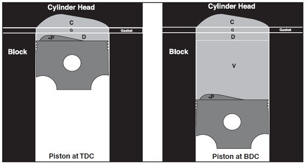 This diagram shows all the volumes you need to know to calculate an engine's true compression ratio: Cylinder volume (V), piston dome (-P) or dish volume (P), piston/deck height (D), compressed gasket volume (G), and the combustion chamber volume (C). The compression ratio is the volume of the piston and combustion chamber (V + P + D + G +C) when the piston is at bottom dead center, compared to the volume of the combustion chamber (P + D + G +C) when the piston as at top dead center.