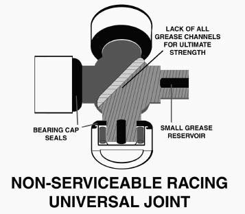 This is the racing U-joint. It has no provisions for servicing. It does not have grease canals, which increase its strength. The only lubrication comes from small grease reservoirs in the end of the U-joint legs.