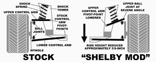 You can see that the Shelby mod relocates the upper control arm, which lowers the car about 5 ⁄8 of an inch due to changing the spring-perch position. It also puts the upper ball joint at an extreme angle when using the stock control arm.