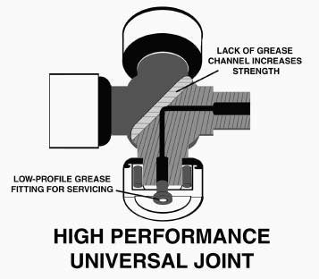 This is an off-road U-joint. It has a grease canal and is made of stronger material than a standard U-joint. Off-road U-joints are a good compromise between standard and racing U-joints because they're stronger than standard units, but still serviceable.