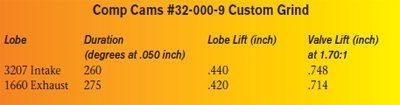 Ford 351 Cleveland Power Build: 600 Horsepower 0