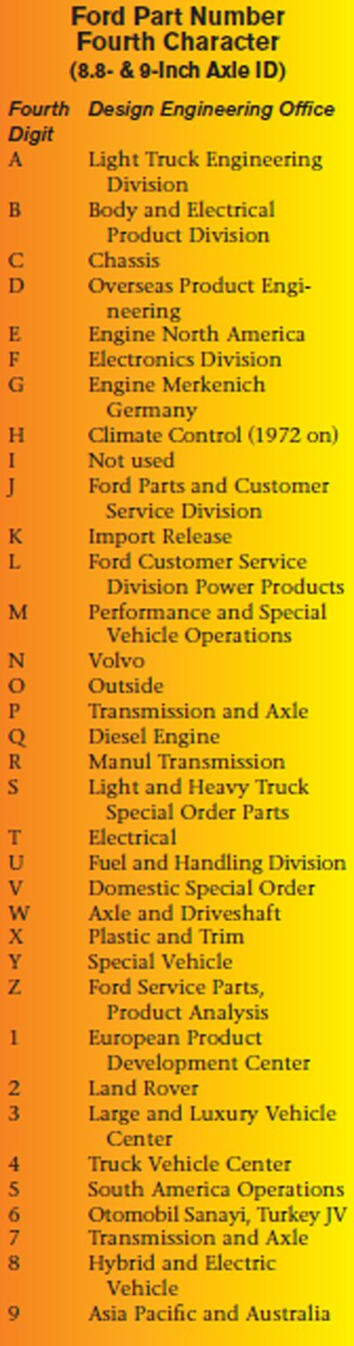 Ford Axle Part Numbers: The Complete List 03