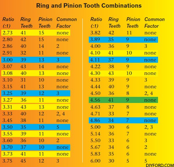Ford   Ring And Pinion Torque Specs