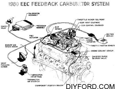 Ford Small Block Engine Interchange Induction System