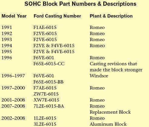 4 6L & 5 4L Ford Rebuild Cheat Sheet: Selecting Parts - DIY Ford