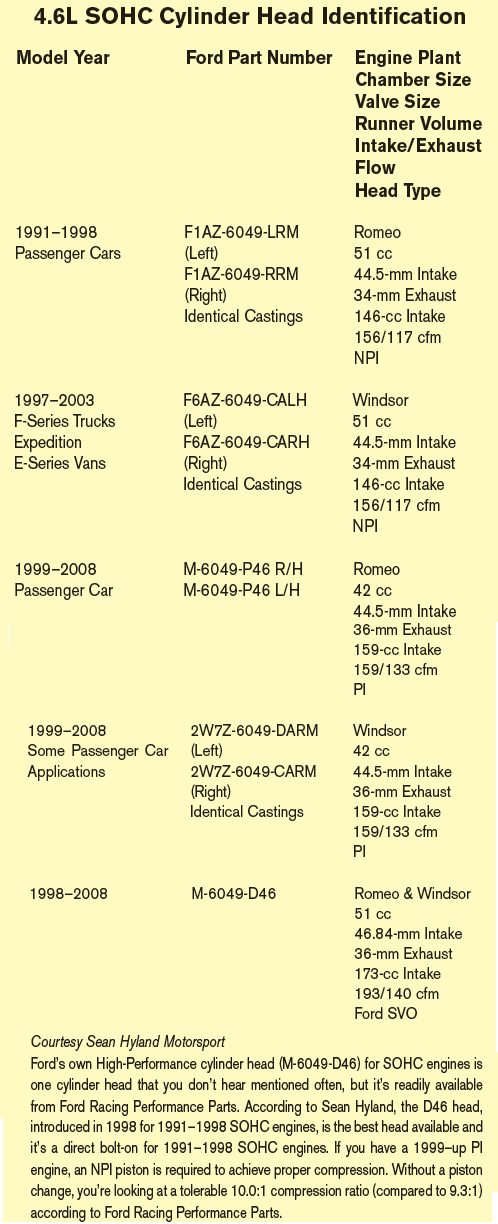 4 6L & 5 4L Ford Rebuild Cheat Sheet: Selecting Parts - DIY Ford
