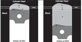 Big-Inch Ford Small Block Engine Math Reference Guide